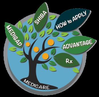 Medicare Insurance Tree